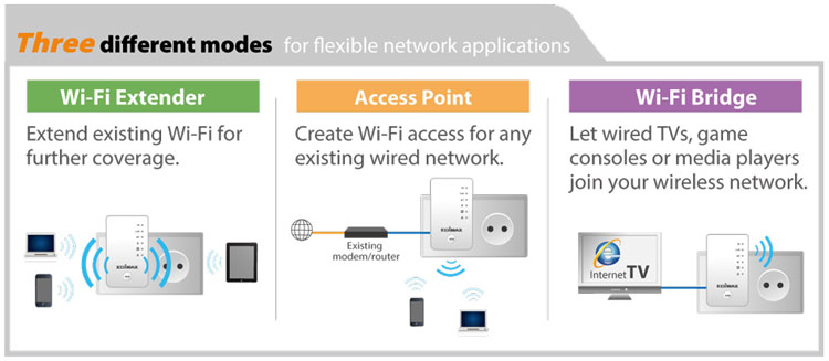 Edimax EW-7438AC Smart AC750 Wi-Fi Extender, Access Point, Wi-Fi Bridge, 3-in-1