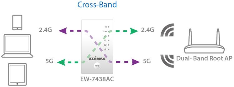 Edimax EW-7438AC Smart AC750 Wi-Fi Extender, Access Point, Wi-Fi Bridge,Universal Compatibility, Green Wi-Fi Power Switch, cross-band